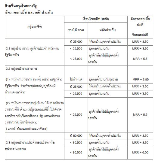 รายละเอียดดอกเบี้ย_สินเชื่อกรุงไทยธนวัฏ_ตามกลุ่มอาชีพ