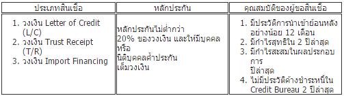 รายละเอียด_สินเชื่อนำเข้าส่งออก_ktb(1)