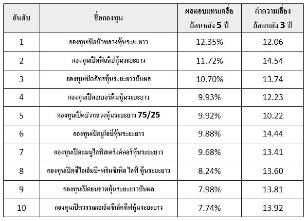 fund risk rank