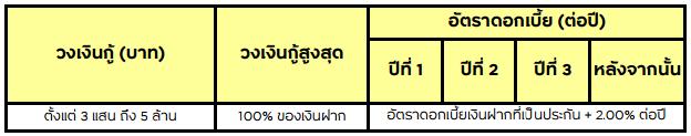 อัตราดอกเบี้ย_สินเชื่อกรุงศรีเงินฝากค้ำ (Krungsri Deposit for Loan)