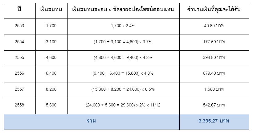 ss-money-retire